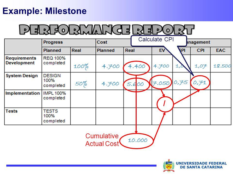 Example: Milestone / 100% 4.400 Cumulative Actual Cost 10.000 0,71