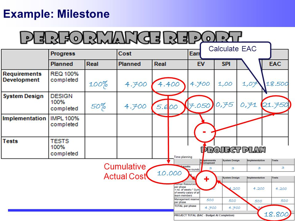Example: Milestone - + 100% 4.400 Cumulative Actual Cost 10.000 21.750