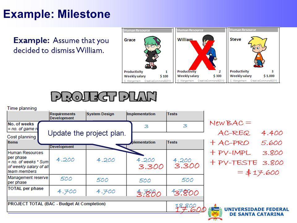 Example: Milestone X. Example: Assume that you decided to dismiss William. Update the project plan.