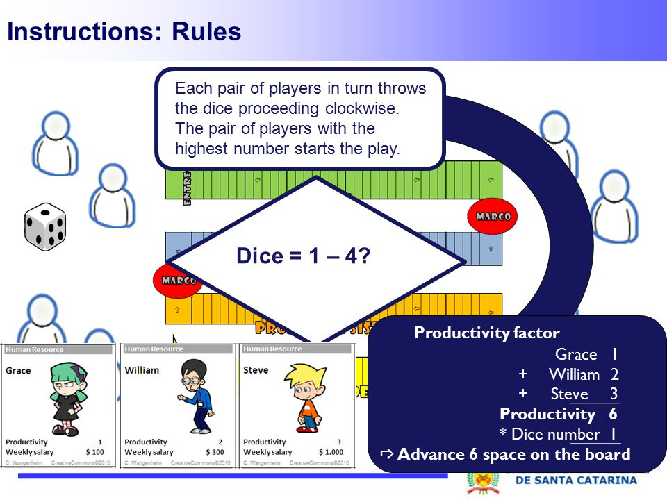 Instructions: Rules Dice = 1 – 4