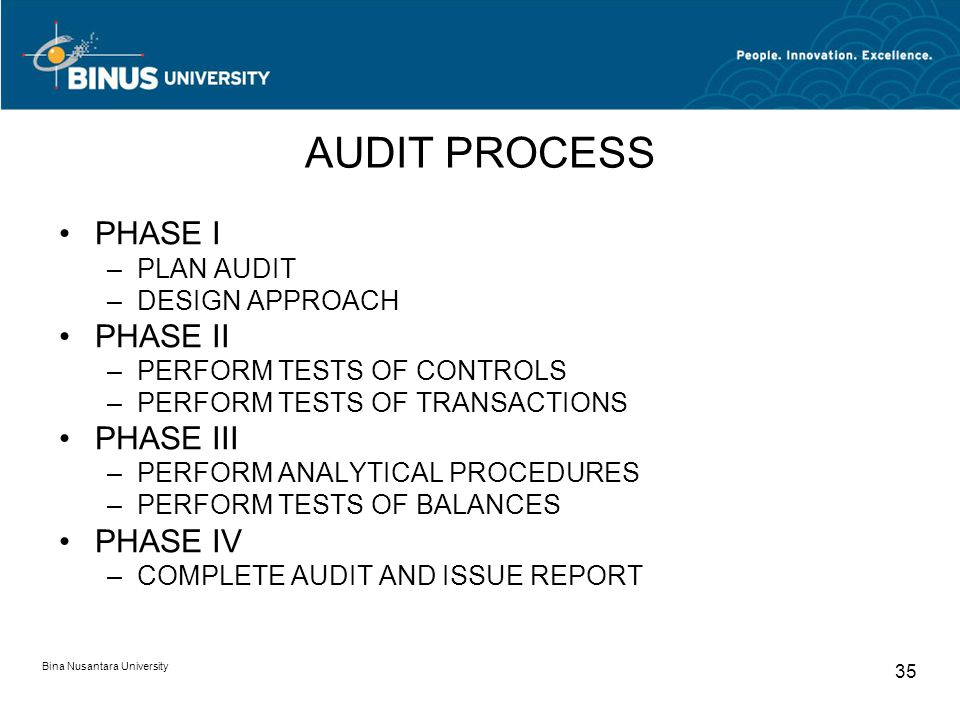 AUDIT PROCESS PHASE I PHASE II PHASE III PHASE IV PLAN AUDIT