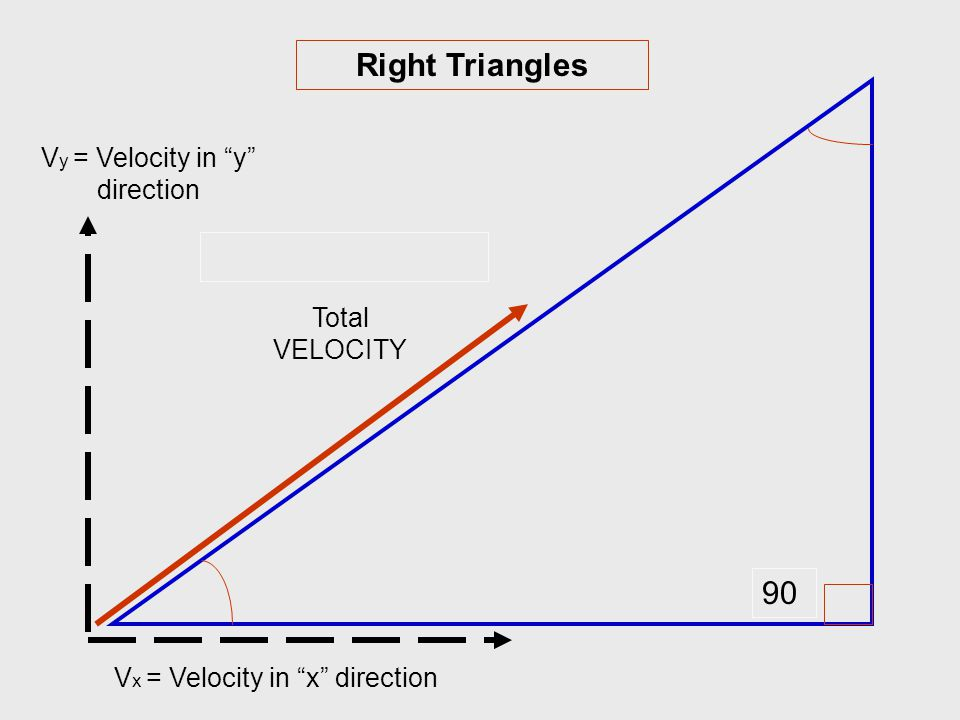 Vy = Velocity in y direction