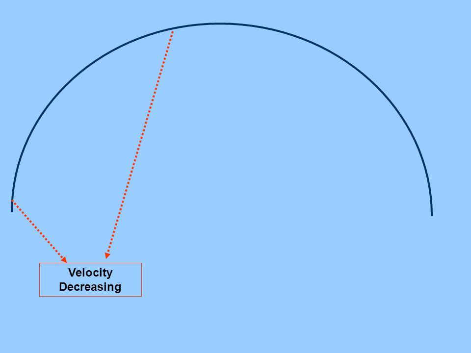 Velocity Decreasing