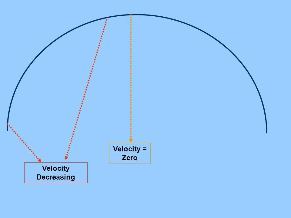 Velocity = Zero Velocity Decreasing