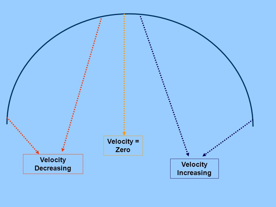 Velocity = Zero Velocity Decreasing Velocity Increasing