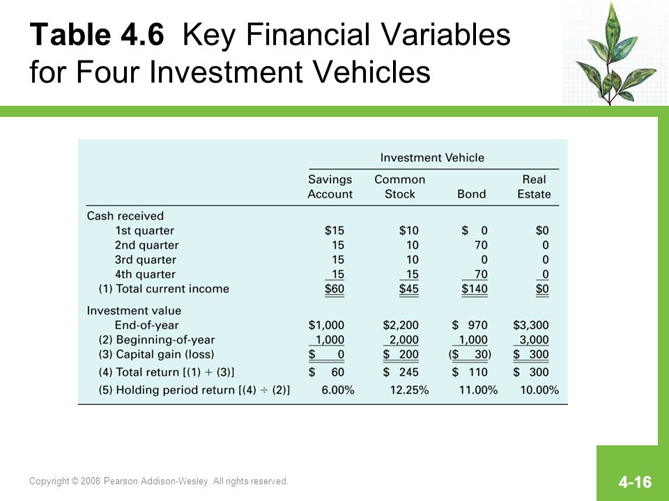 Table 4.6 Key Financial Variables for Four Investment Vehicles