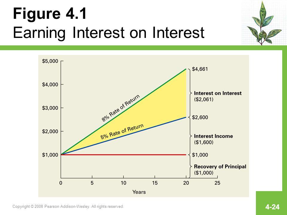 Figure 4.1 Earning Interest on Interest