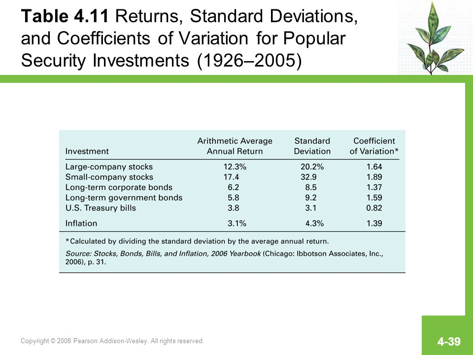 Table 4.11 Returns, Standard Deviations, and Coefficients of Variation for Popular Security Investments (1926–2005)