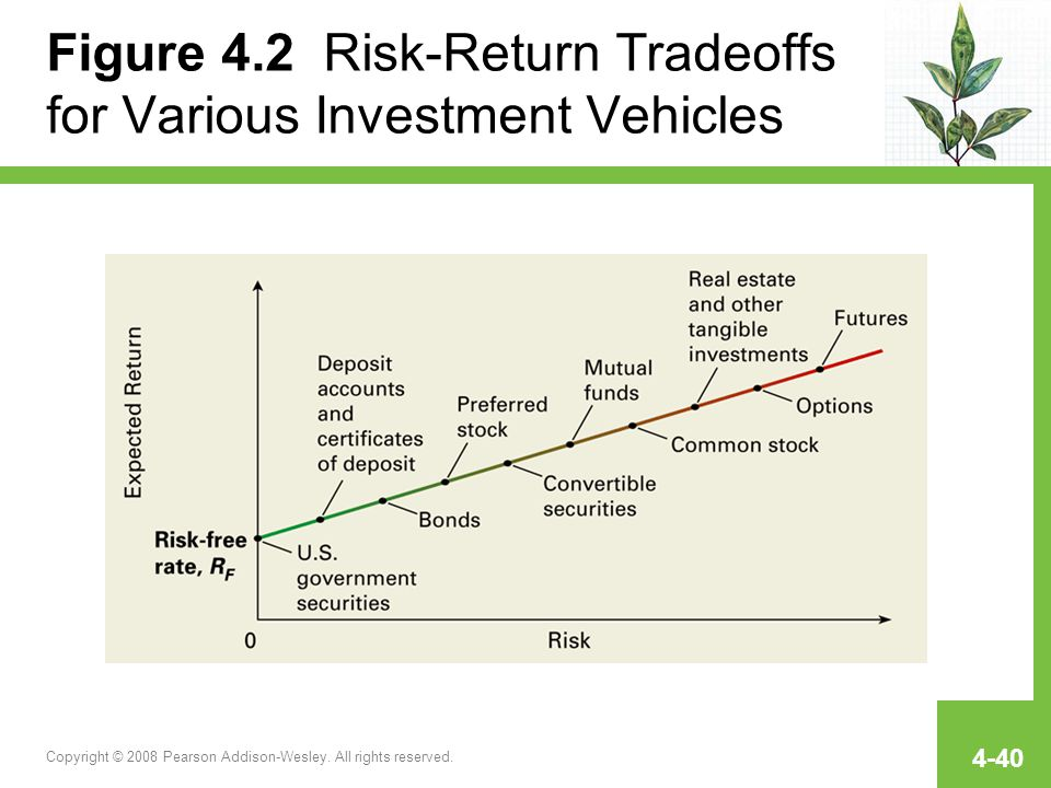 Figure 4.2 Risk-Return Tradeoffs for Various Investment Vehicles