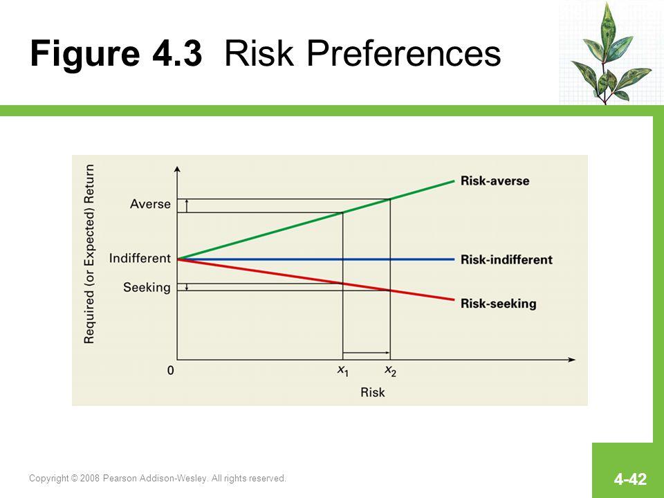 Figure 4.3 Risk Preferences