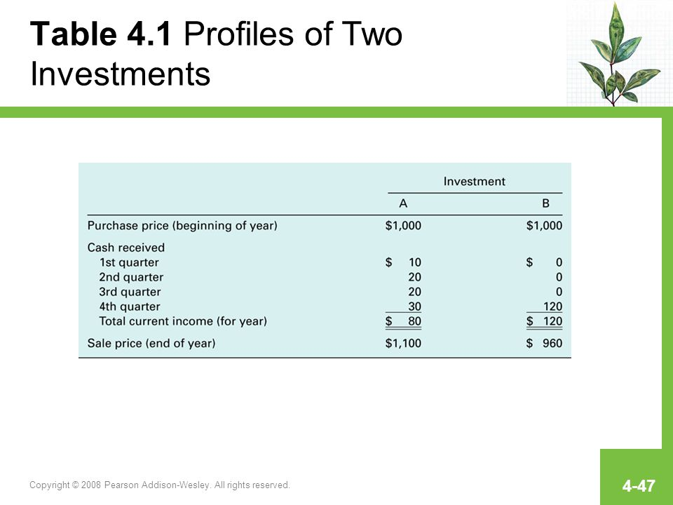 Table 4.1 Profiles of Two Investments