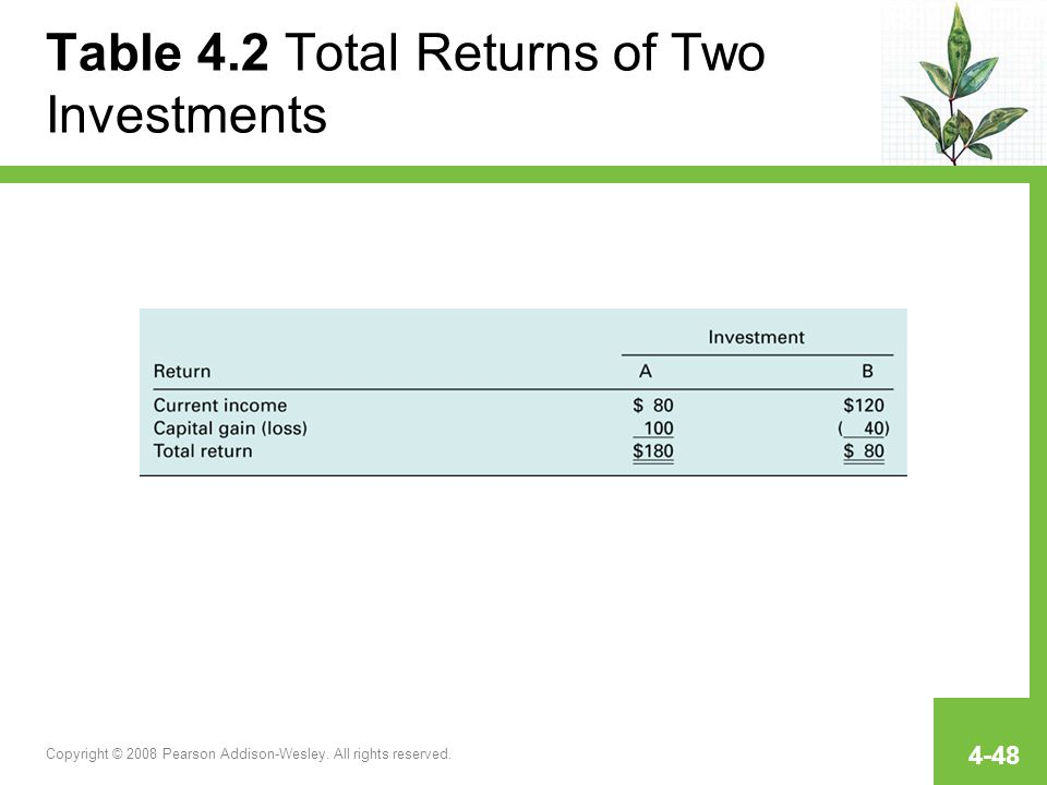 Table 4.2 Total Returns of Two Investments