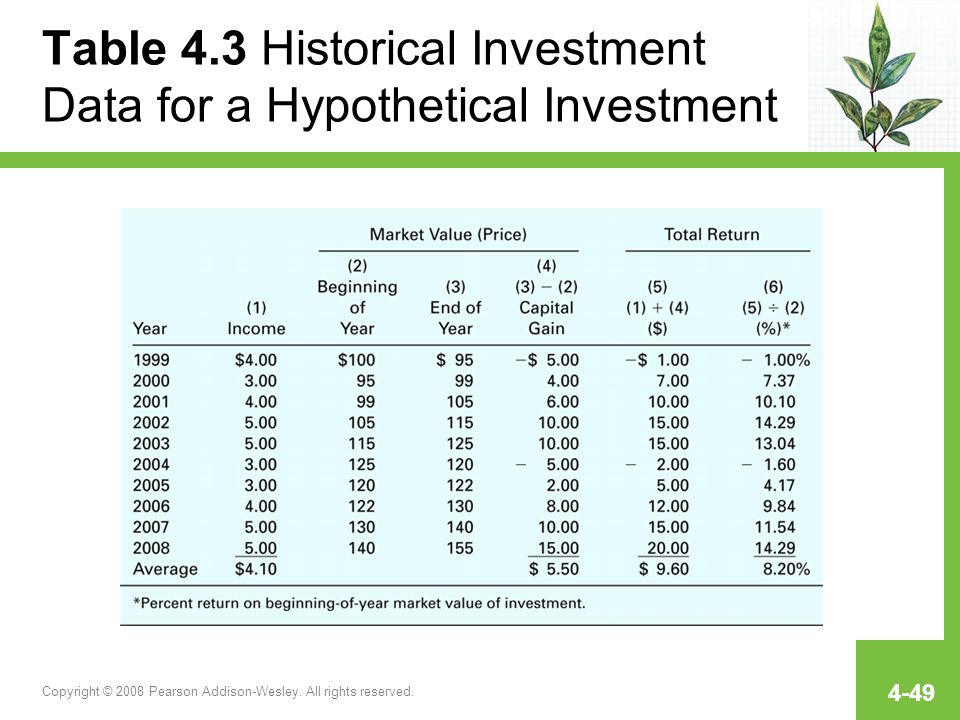 Table 4.3 Historical Investment Data for a Hypothetical Investment