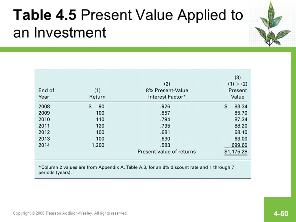 Table 4.5 Present Value Applied to an Investment