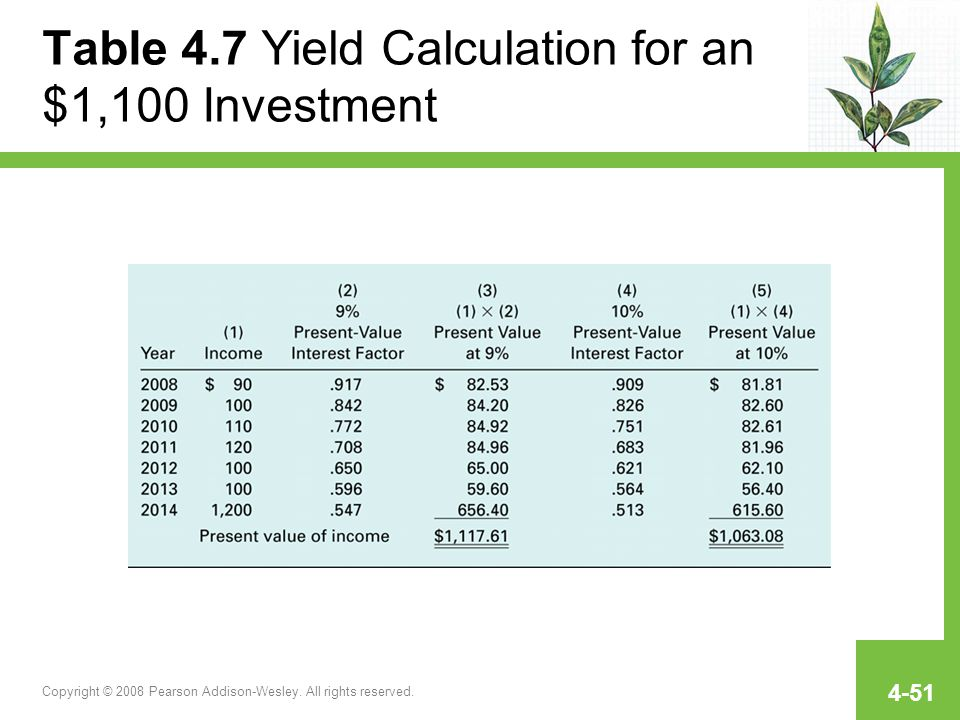 Table 4.7 Yield Calculation for an $1,100 Investment