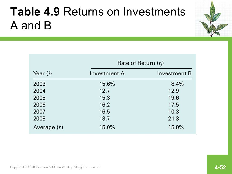 Table 4.9 Returns on Investments A and B