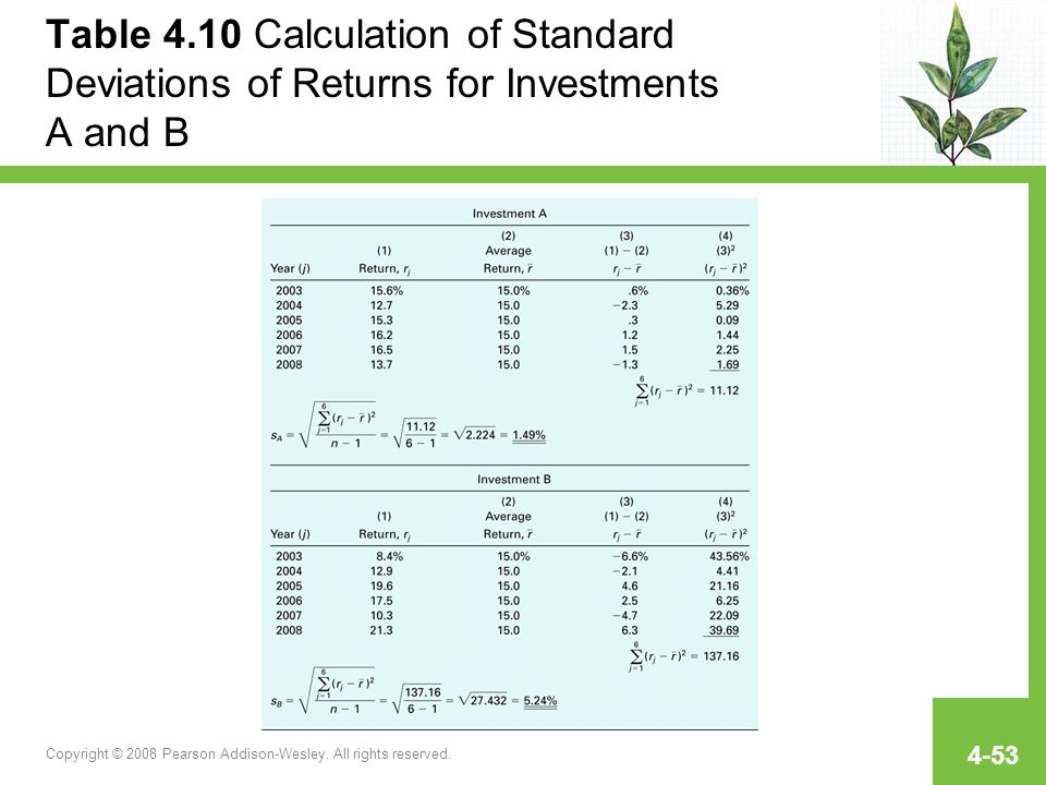 Table 4.10 Calculation of Standard Deviations of Returns for Investments A and B