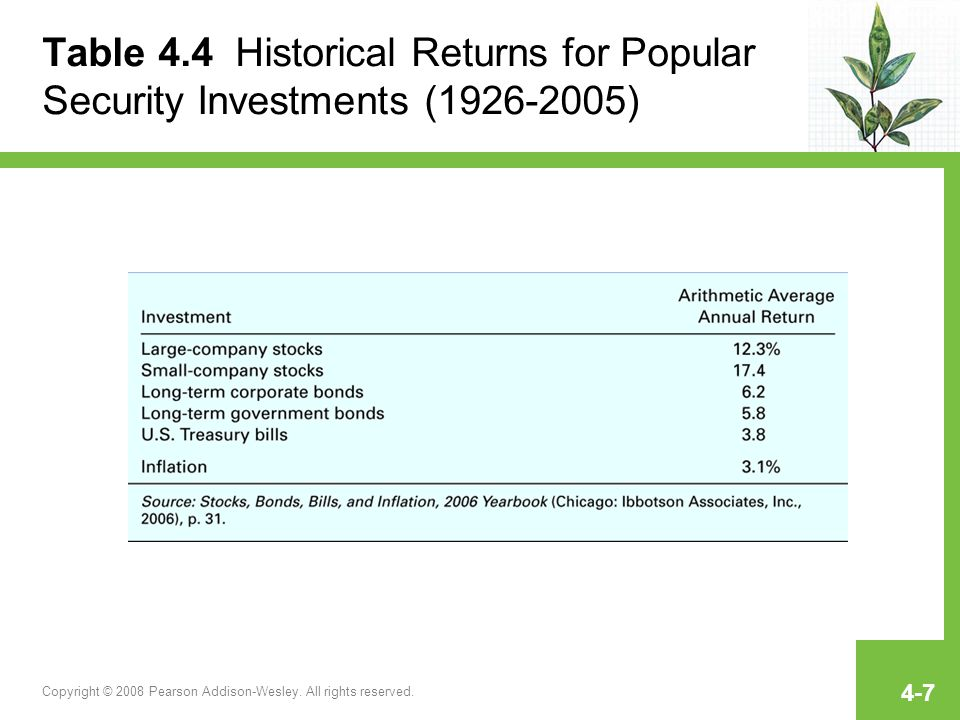 Table 4.4 Historical Returns for Popular Security Investments (1926-2005)