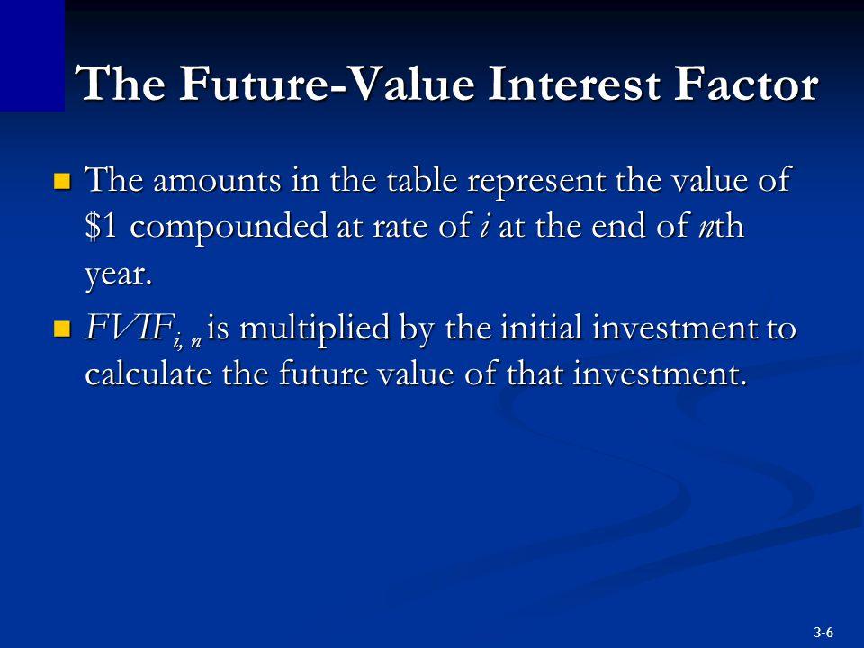 The Future-Value Interest Factor