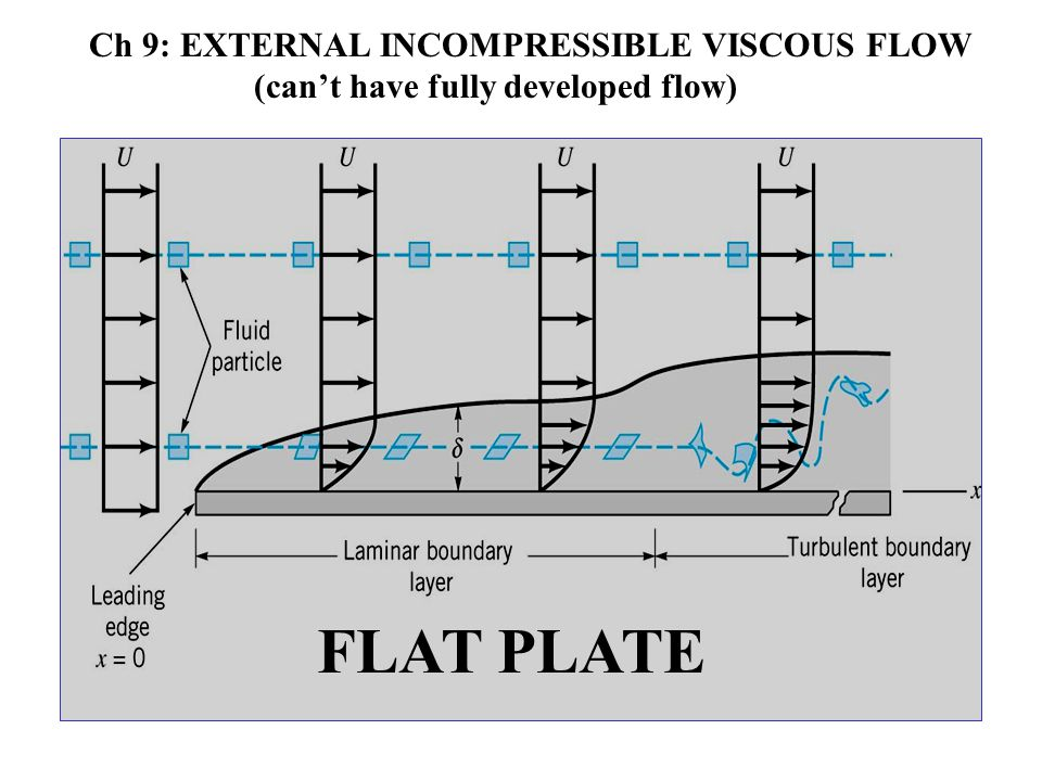 FLAT PLATE Ch 9: EXTERNAL INCOMPRESSIBLE VISCOUS FLOW