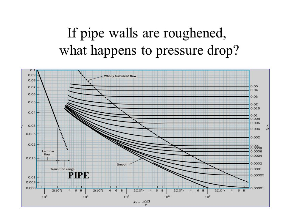 If pipe walls are roughened, what happens to pressure drop