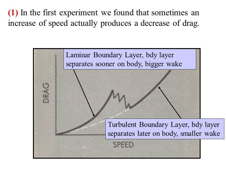 (1) In the first experiment we found that sometimes an increase of speed actually produces a decrease of drag.