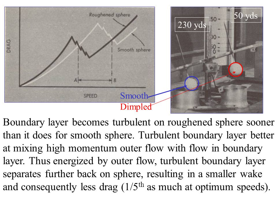 Boundary layer becomes turbulent on roughened sphere sooner