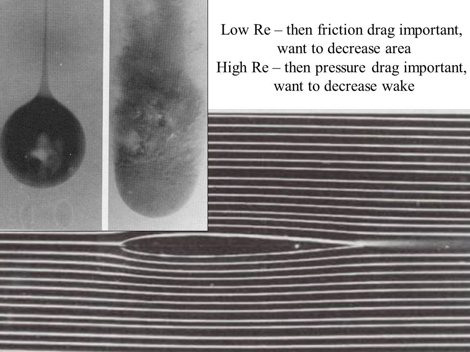 Low Re – then friction drag important, want to decrease area