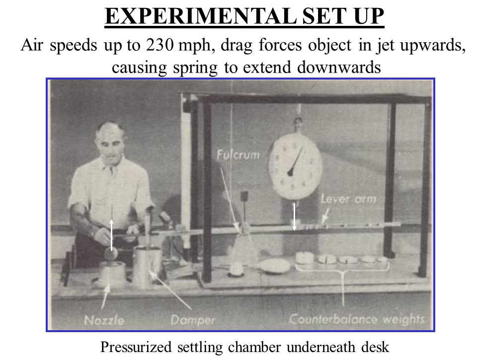 EXPERIMENTAL SET UP Air speeds up to 230 mph, drag forces object in jet upwards, causing spring to extend downwards.