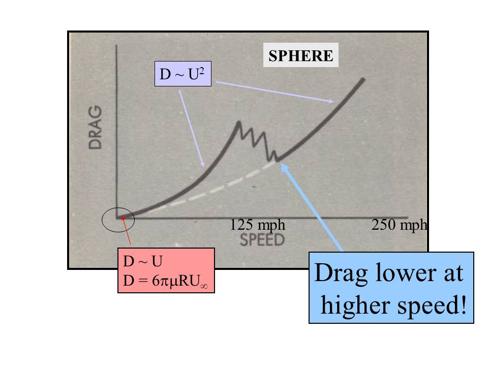 Drag lower at higher speed! SPHERE D ~ U2 125 mph 250 mph D ~ U