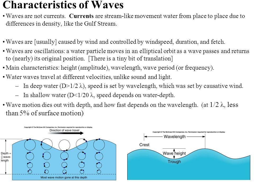 Characteristics of Waves