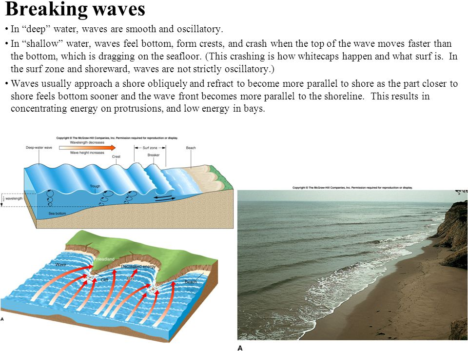 Breaking waves In deep water, waves are smooth and oscillatory.