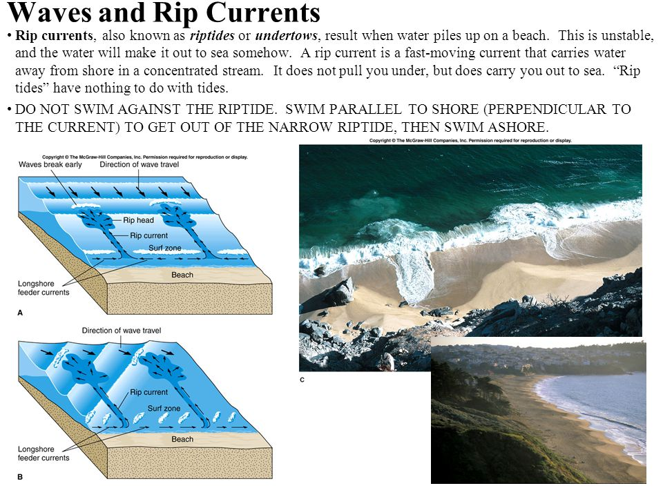 Waves and Rip Currents