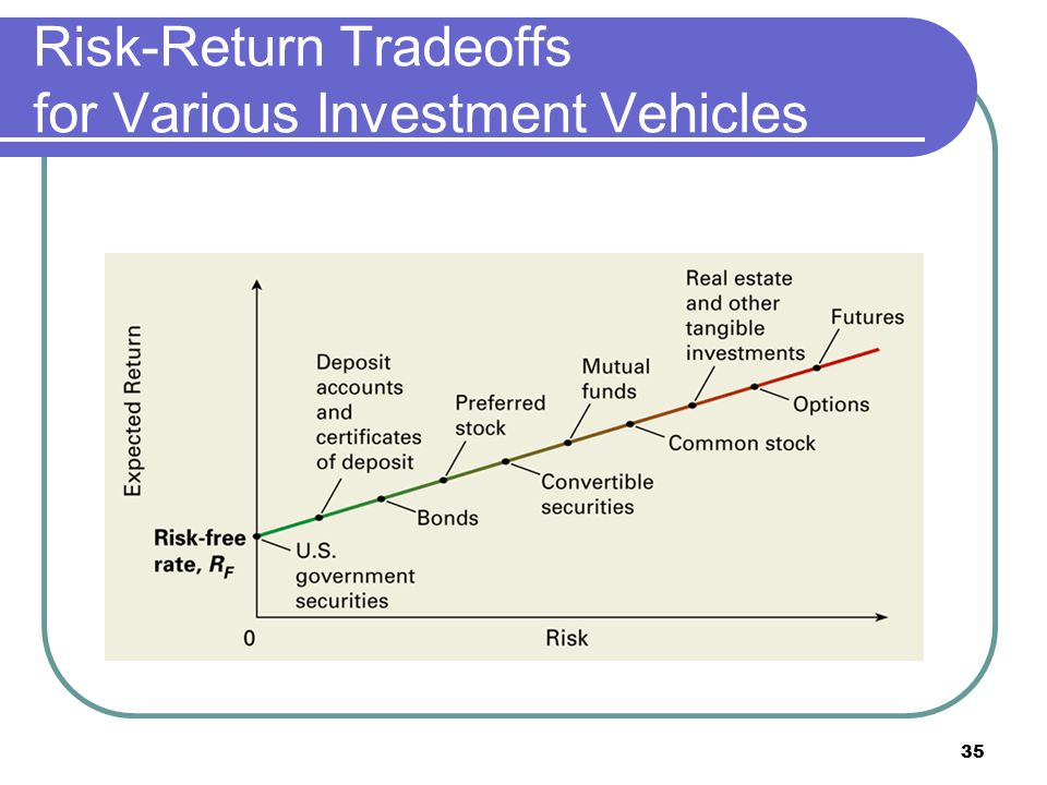 Risk-Return Tradeoffs for Various Investment Vehicles