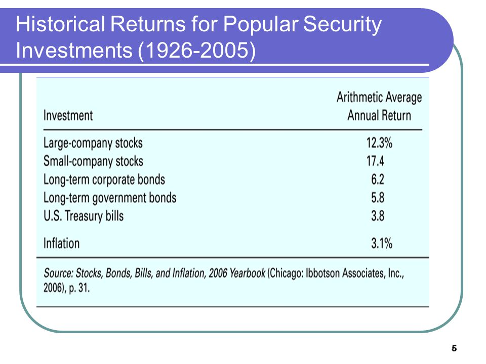 Historical Returns for Popular Security Investments (1926-2005)