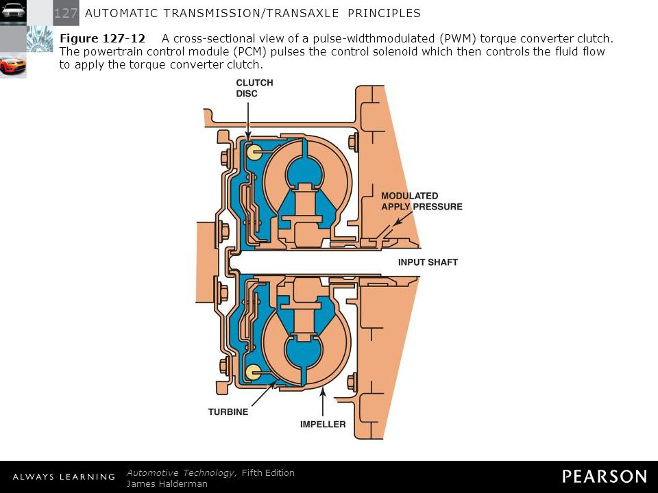 Figure 127-12 A cross-sectional view of a pulse-widthmodulated (PWM) torque converter clutch. The powertrain control module (PCM) pulses the control solenoid which then controls the fluid flow to apply the torque converter clutch.