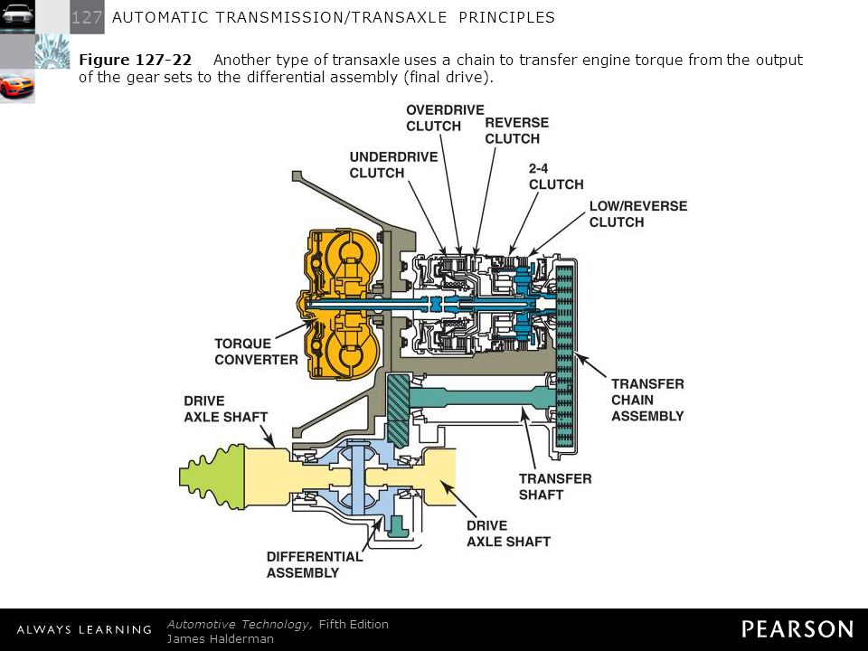 Figure 127-22 Another type of transaxle uses a chain to transfer engine torque from the output of the gear sets to the differential assembly (final drive).