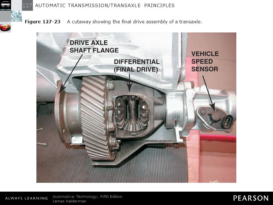 Figure 127-23 A cutaway showing the final drive assembly of a transaxle.
