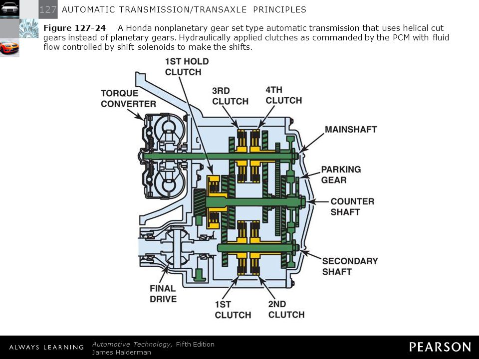 Figure 127-24 A Honda nonplanetary gear set type automatic transmission that uses helical cut gears instead of planetary gears. Hydraulically applied clutches as commanded by the PCM with fluid flow controlled by shift solenoids to make the shifts.