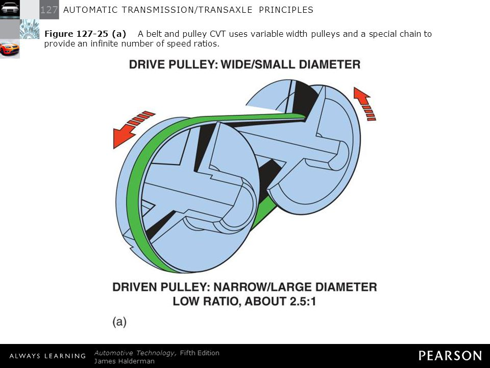 Figure 127-25 (a) A belt and pulley CVT uses variable width pulleys and a special chain to provide an infinite number of speed ratios.