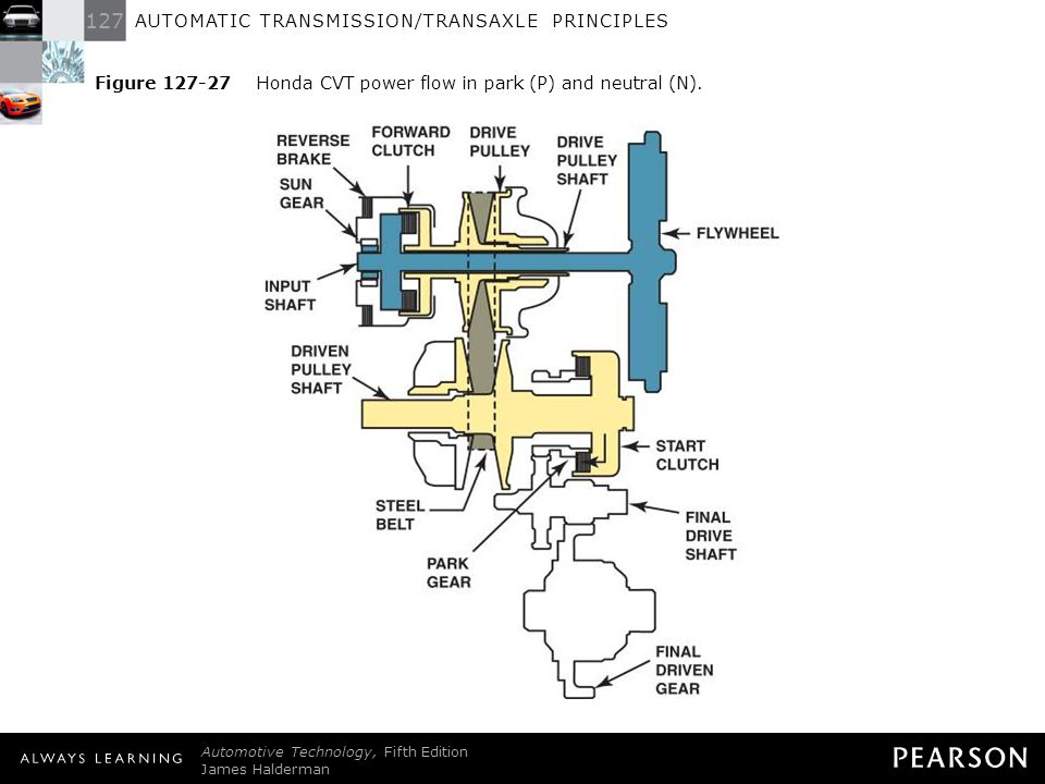 Figure 127-27 Honda CVT power flow in park (P) and neutral (N).