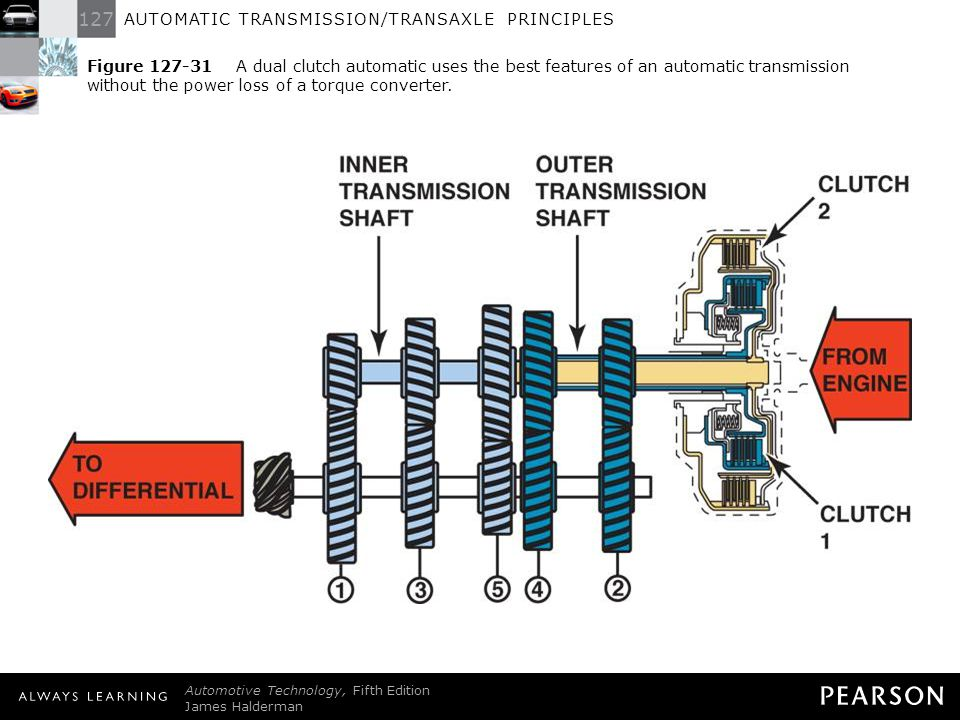 Figure 127-31 A dual clutch automatic uses the best features of an automatic transmission without the power loss of a torque converter.