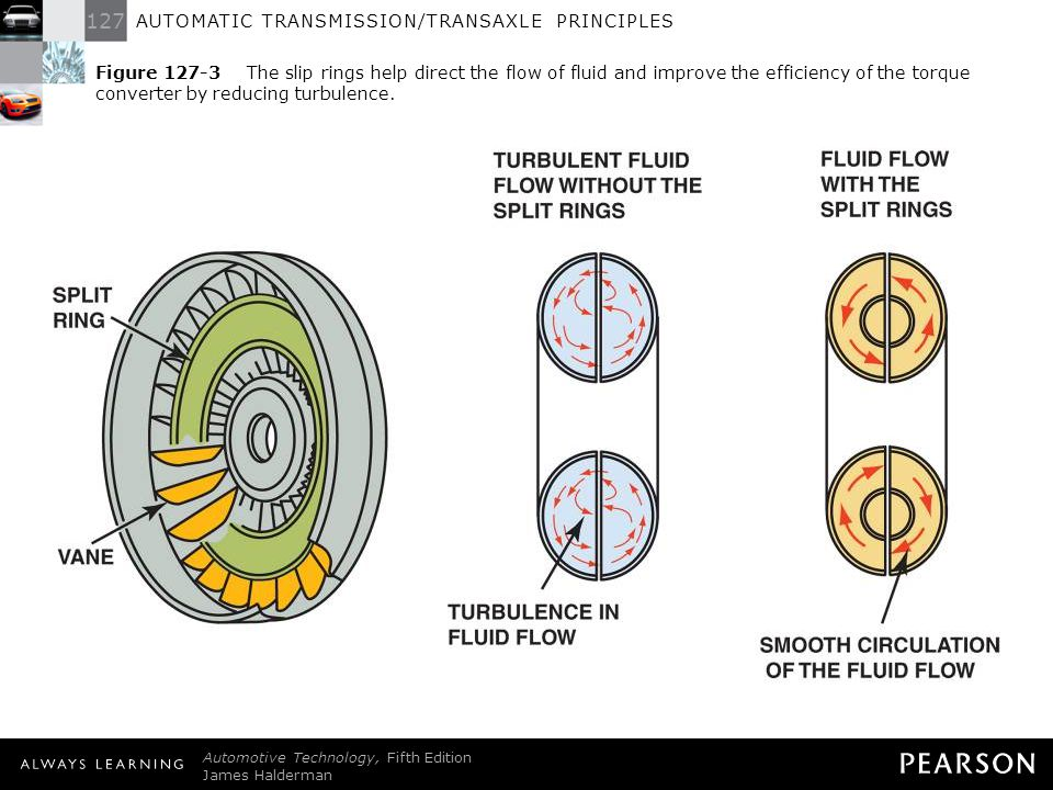 Figure 127-3 The slip rings help direct the flow of fluid and improve the efficiency of the torque converter by reducing turbulence.