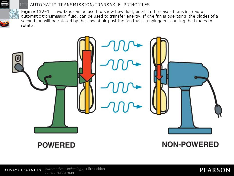 Figure 127-4 Two fans can be used to show how fluid, or air in the case of fans instead of automatic transmission fluid, can be used to transfer energy. If one fan is operating, the blades of a second fan will be rotated by the flow of air past the fan that is unplugged, causing the blades to rotate.
