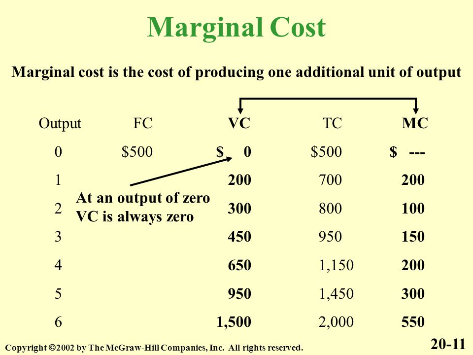 Marginal cost is the cost of producing one additional unit of output