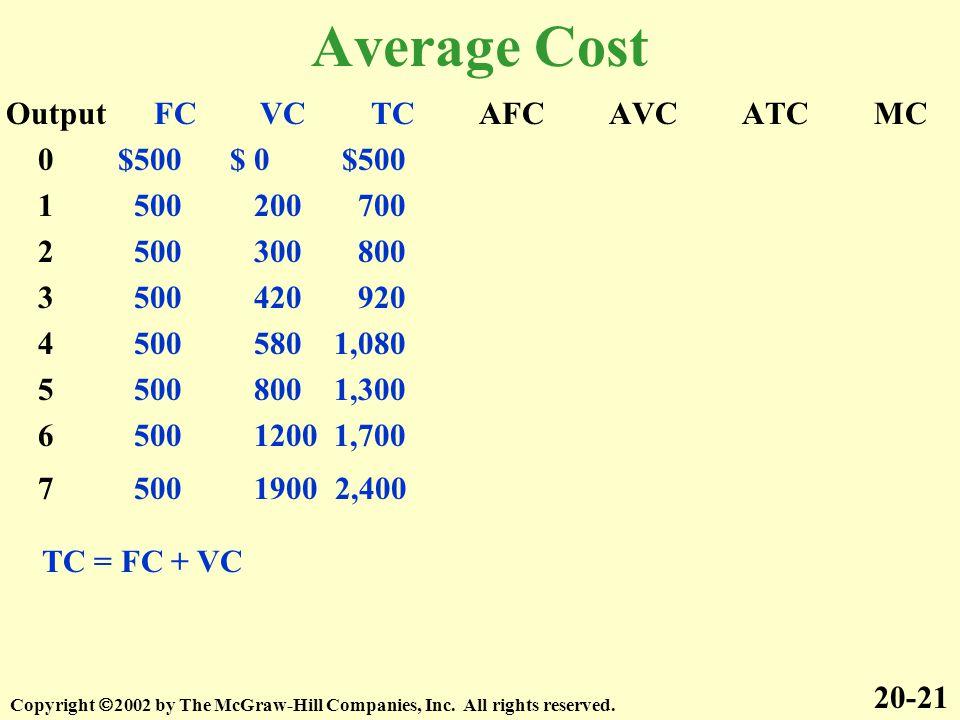 Average Cost Output FC VC TC AFC AVC ATC MC 0 $500 $ 0 $500