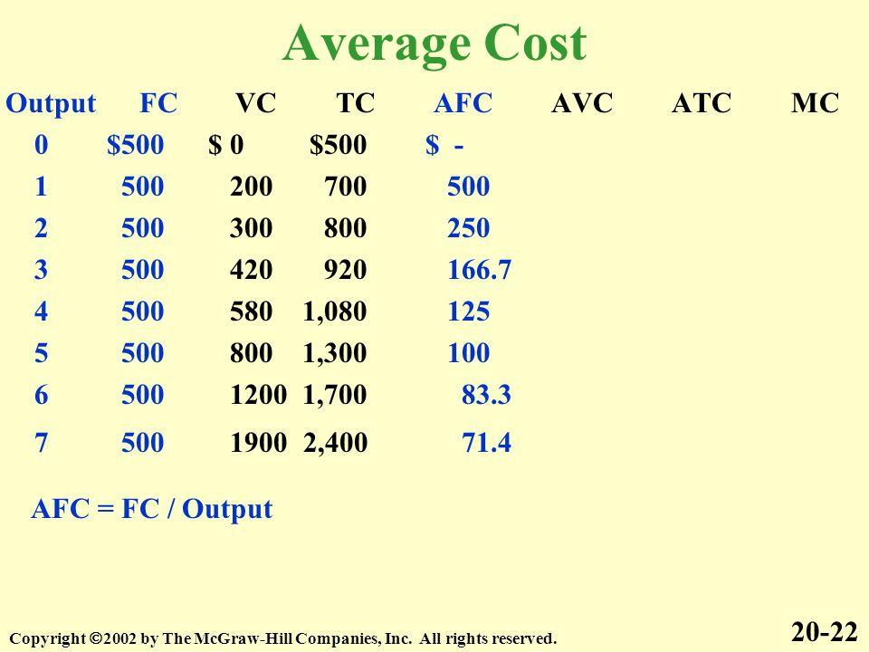 Average Cost Output FC VC TC AFC AVC ATC MC 0 $500 $ 0 $500 $ -