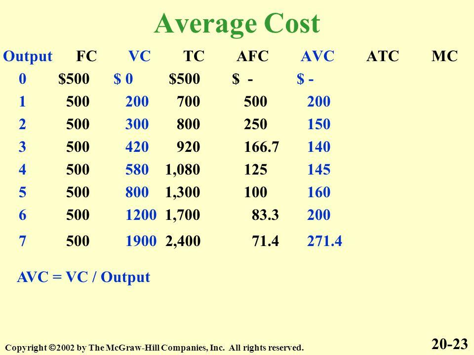 Average Cost Output FC VC TC AFC AVC ATC MC 0 $500 $ 0 $500 $ - $ -