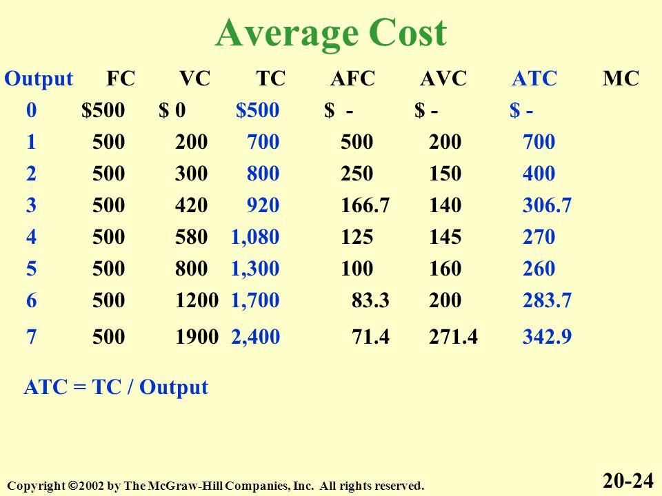Average Cost Output FC VC TC AFC AVC ATC MC
