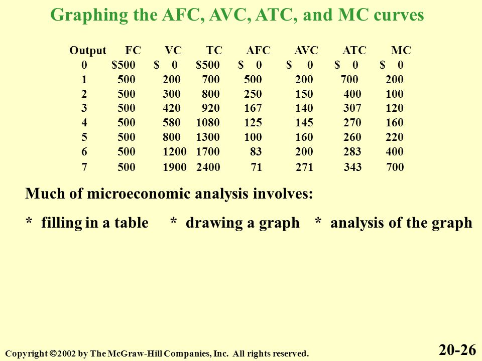 Graphing the AFC, AVC, ATC, and MC curves